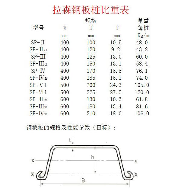 拉森钢板桩理论重量表